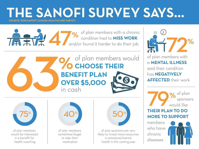2018-Sanofi-Infographic_Eng_v02.jpg?mtime=20180719143418#asset:17455