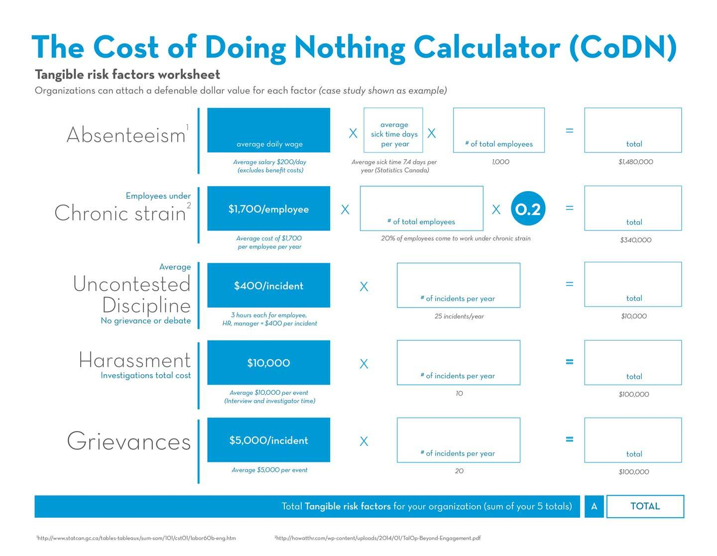 The cost of doing nothing calculator (CoDN) infographic