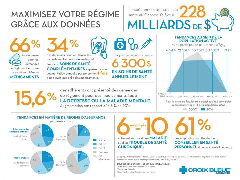 Benefit-Plan-Trends-Infographics_Fr-REV.jpg?mtime=20180320091218#asset:16469:infographic
