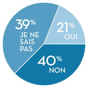 Bill 92 Pie Chart Fr